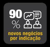 90% DE NOVOS NEGÓCIOS ATRAVÉS DE INDICAÇÃO